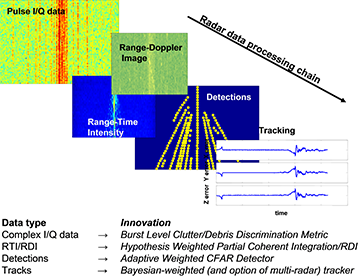 a research on radars and the radar signaling process Advanced signal processing techniques for pulsed-doppler radar master of science thesis pulsed-doppler radars are capable of ranging a target while also estimating its relative ra- radar signal processing involves mathematical function analysis and fundamental theory.